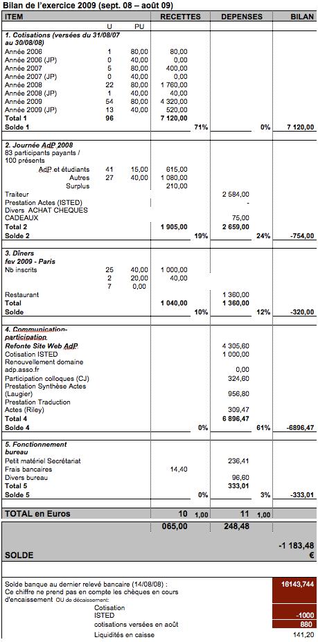 Bilan de l'exercice 2009 (sept. 08 – août 09)