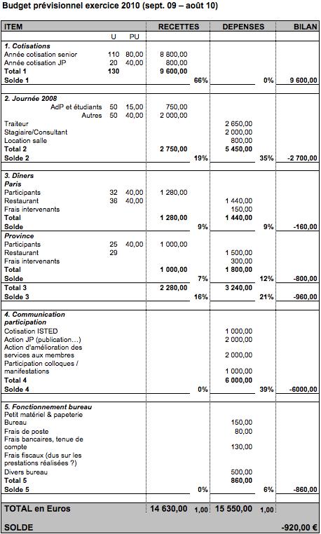 Budget prévisionnel exercice 2010 (sept. 09 – août 10)